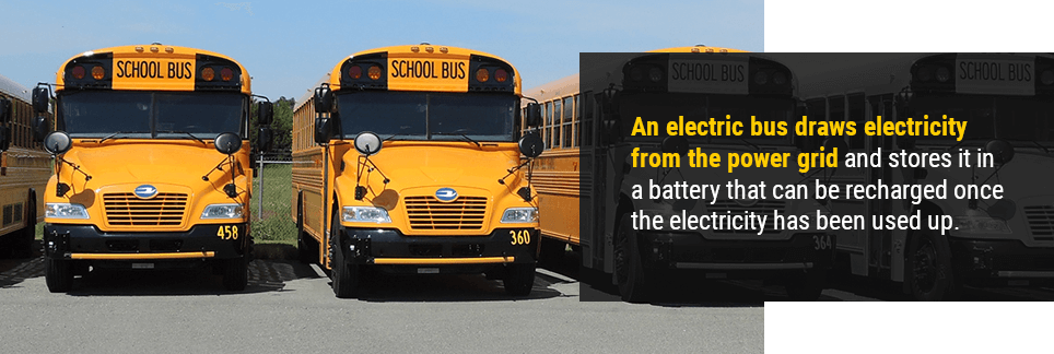 An electric bus draws electricity from the power grid and stores it in a battery that can be recharged once the electricity has been used up.