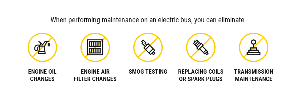 When performing maintenance on an electric bus, you can eliminate: Engine oil changes, Engine air filter changes, Smog testing, Replacing coils or spark plugs, and Transmission maintenance